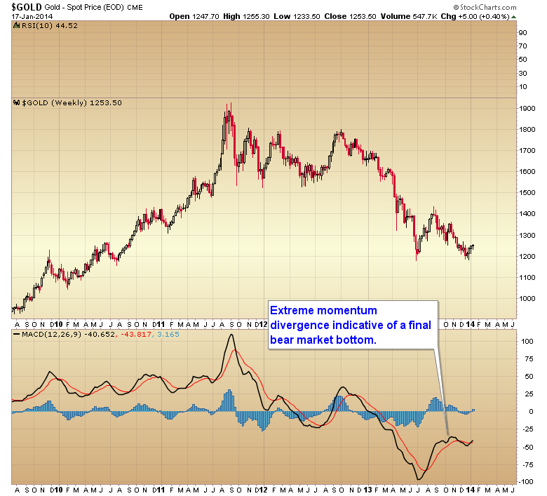 Gold-momentum divergence