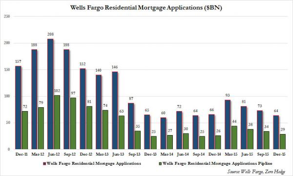 Wells Mortgage Applications_0
