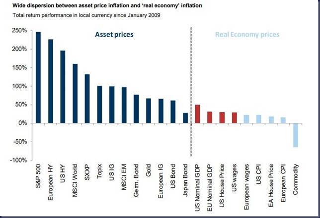 asset price inflation
