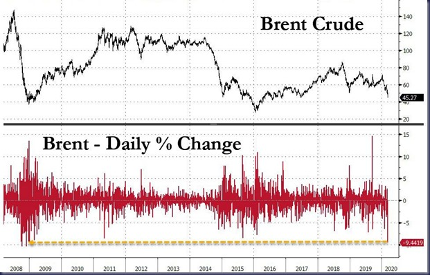 brent drop daily_1