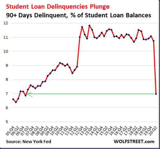 US-consumer-credit-deferrals-2020-08-07-student-loan-delinquencies-
